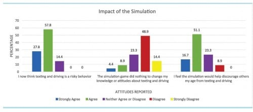 James Madison_impact of simulation (2)